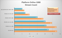 Platform1000StreamPerformance