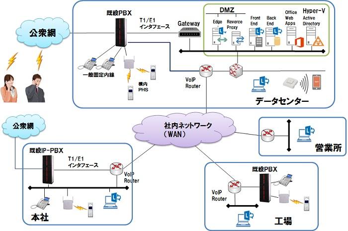 UC(ユニファイドコミュニケーション) - 三信電気株式会社 ...