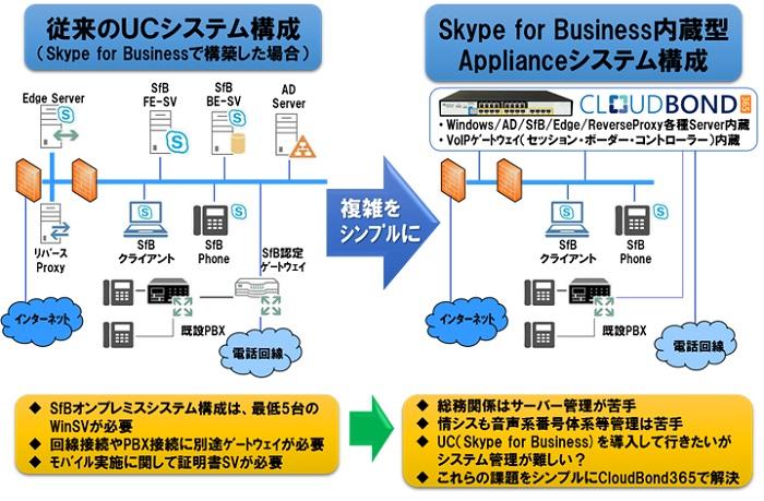 UC(製品紹介) - 三信電気株式会社,ネッワーク構築 ...