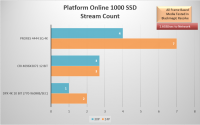 Platform1000SSDStreamPerformance