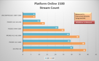 Platform1500StreamPerformance