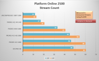 Platform2500StreamPerformance